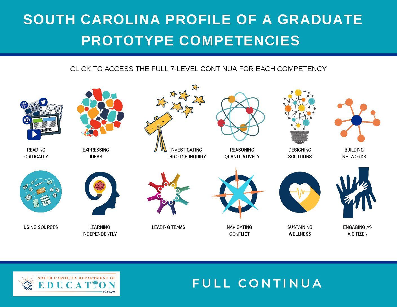 SCDE Profile of a Graduate Competencies